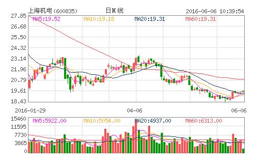 上海机电拟目的售子公司股份 吸引战略投资者