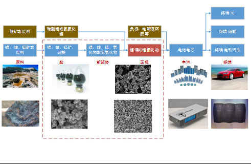 图2:三元电池产业链结构图(ncm)