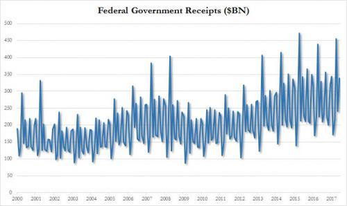 在支出方面(包括提前支付的因素),支出增长33%,达到4290亿美元。提出提前支付的因素,支出增长达到20%。
