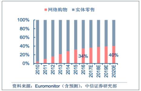 (图5:中国家电,3c市场渠道结构)