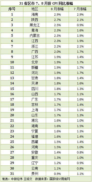 31省份8月CPI数据出炉 29省份涨幅出现回升