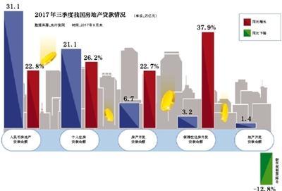 三季度我国房地产贷款增速回落