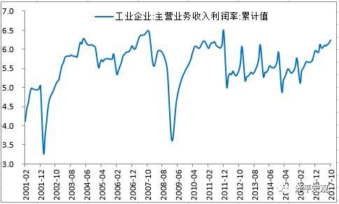 企业盈利持续高增——点评10月工业利润数据