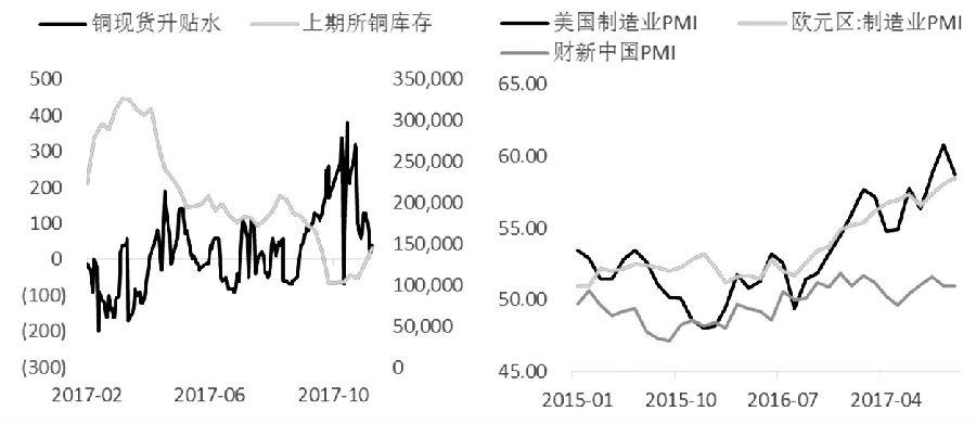 三季度以来,铜价多次刷新年内新高,这主要源于废铜进口政策的刺激以及全球经济超预期的表现。一方面,政策正式公布废7类禁止进口的时间,后期重估影响高于预期。另一方面,对经济偏弱的预期有所纠正,欧美市场的强劲表现令风险情绪偏向乐观。四季度以来,国内北方地区环保限产及建筑停工影响较大,短期将打压工业市场需求。