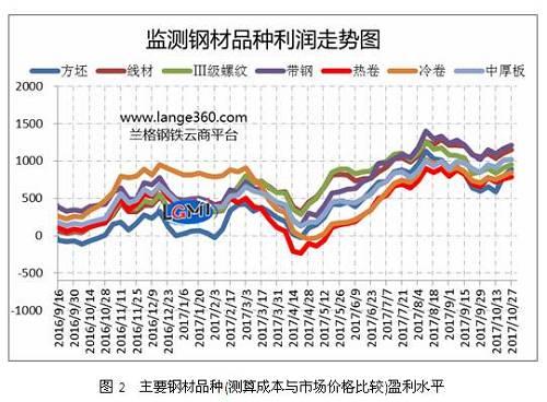 图2是兰格钢铁云商平台监测的各主要钢材品种的盈利能力曲线对比。从图2可以看出,10月份7大品种盈利状况仍保持较高水平,但除中厚板外,其他品种平均利润较上月略有收缩。