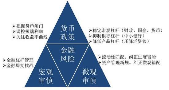 中国金融政策框架正在形成