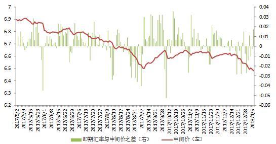 图1:以即期汇率与中间价之差来衡量的市场预期变化