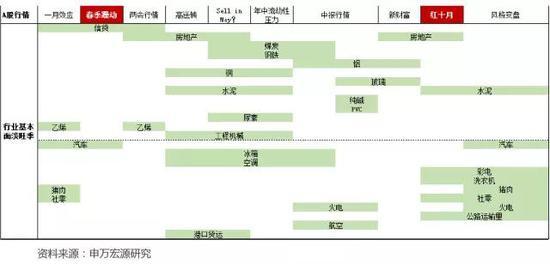 4. 清明端午:宜空仓,忌制造业
