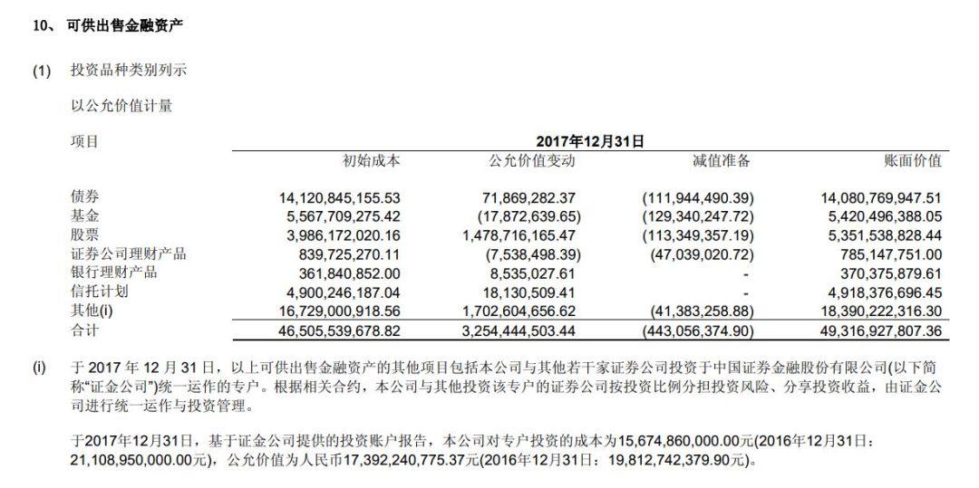 浮盈11% 中信证券救市资金去年炒股成绩单出炉!