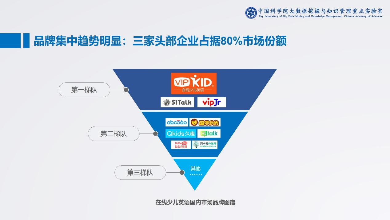 中科院:在线教育全球化初显_VIPKID学员覆盖35个国家地区