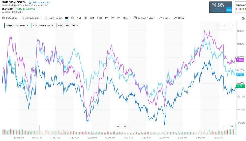 道指涨超百点 Facebook连跌两日 油价大涨2%