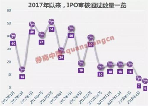 这是怎么了?26家公司IPO大撤退 今年仅7家报材料