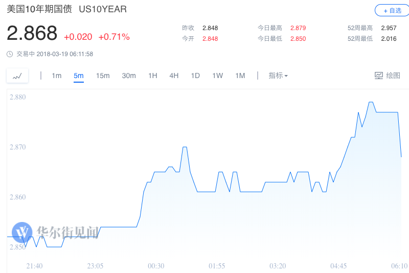 Facebook跌7%拖累美股 道指跌1.35% 纳指跌1.84%